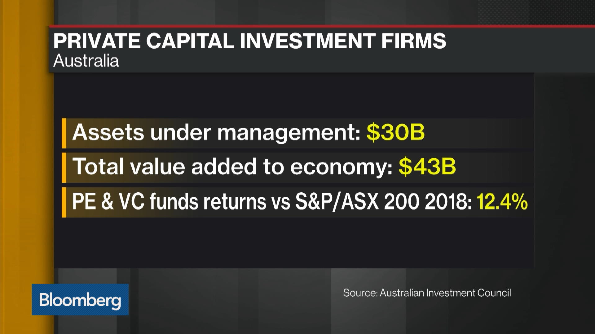 Venture Capital Is New Buzz Word for Australia's Pension Funds