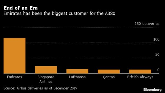 Emirates Faces Dilemma Over Giant Jets in Shrunken Travel Market