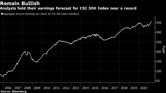 Strong Earnings Season Fails to Lift China's Range-Bound Market