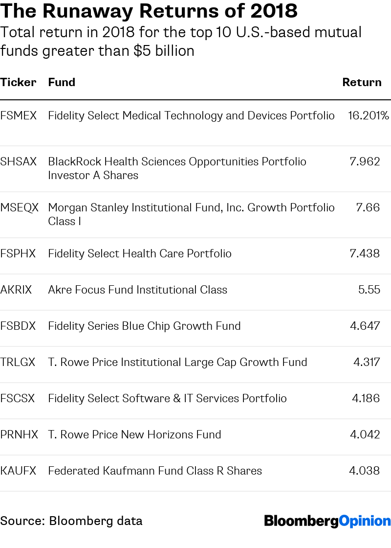 Top Mutual Fund of 2018 Focuses on the Safer Bets in Health
