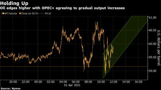 Oil Rises After OPEC+ Agrees to Boost Output Gradually