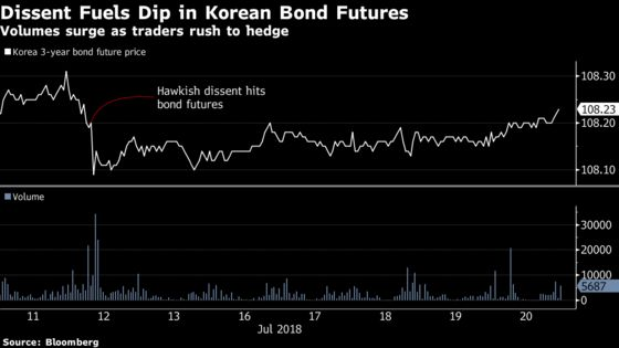 Korea GDP in Focus for Global Investors Piling Into Bond Market