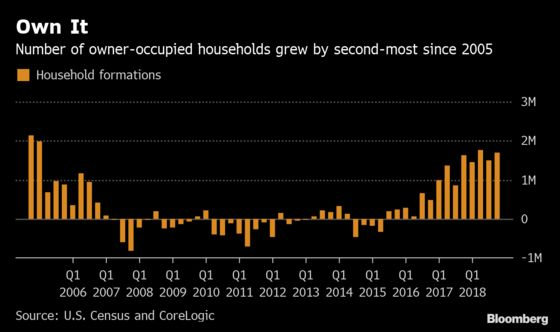 Homeownership Rate Hits an Almost 5-Year High as Gen-X Returns