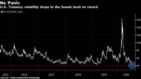 Treasury Volatility Near Record Low, Defying Gold's Wild Ride