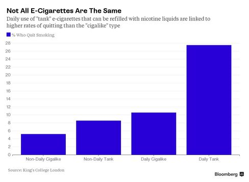 Chart: Not all e-cigarettes are the same