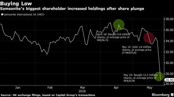 Samsonite Gets Support From Biggest Holder After Stock Plunge