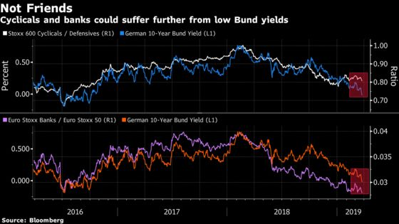What a Difference a Negative Bund Yield Makes: Taking Stock
