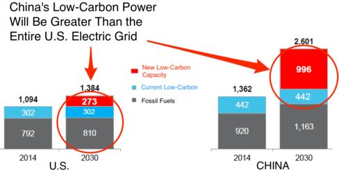 "Power in gigawatts. ""Low-carbon"" includes hydro and nuclear. Source: BNEF"