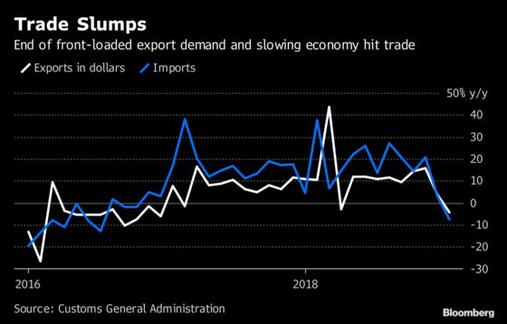 China December Trade Slumps as Trade War, Economic Slowdown Bite