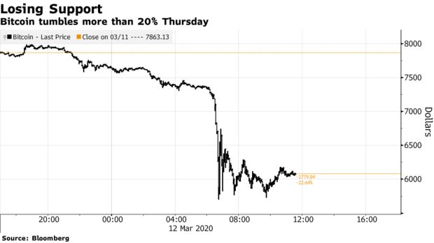 Bitcoin tumbles more than 20% Thursday