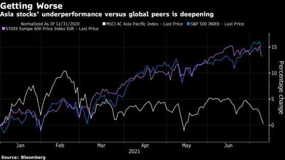 Delta Variant, China Pull Asia Stocks Further Behind World Peers