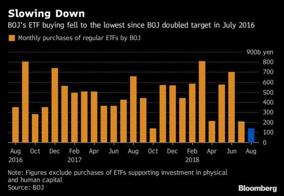 BOJ's Growing Tolerance for Stock Losses Seen in ETF Buying