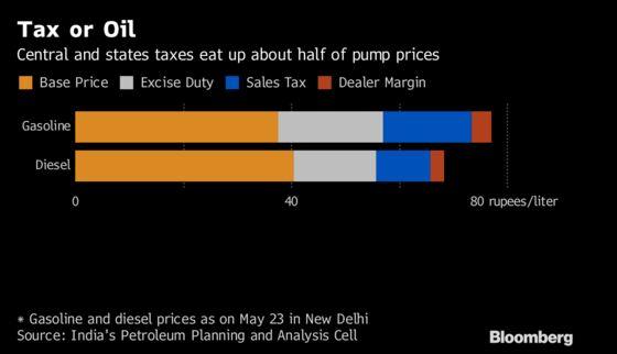 Saudi's $80 Oil Goal Eating Into Modi's Budget Before Polls
