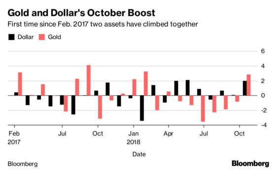 October Proves to Be Rare Good Month for Both Gold and Dollar
