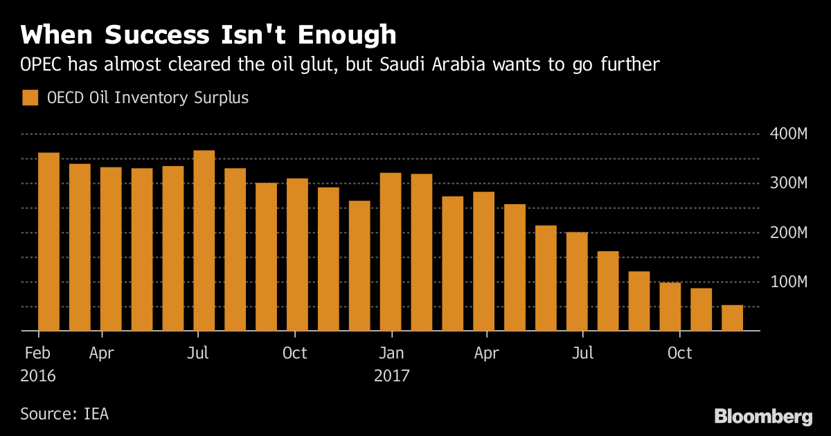 When Success Isn't Enough       OPEC has almost cleared the oil glut but Saudi Arabia wants to go further              Source IEA