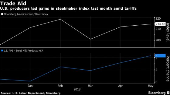Steel Price Surge Highlights Fears and Hopes on Trump's Tariffs