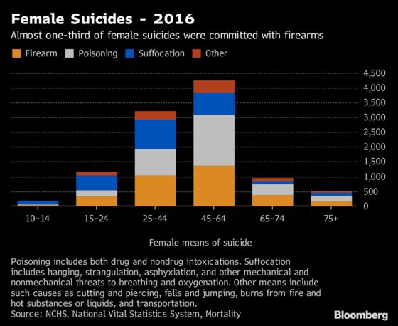 U.S. Suicide Rate Up 30% Since Start of 21st Century: CDC Data