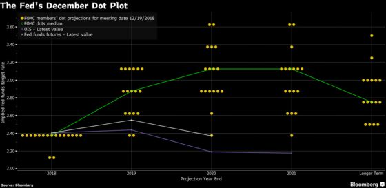 How Fed Can Make a Better Dot Plot After December's Misfire