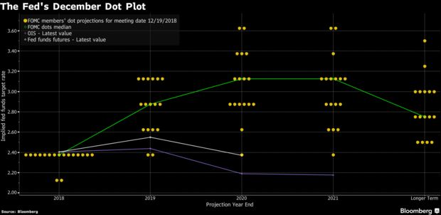 The Fed's December Dot Plot