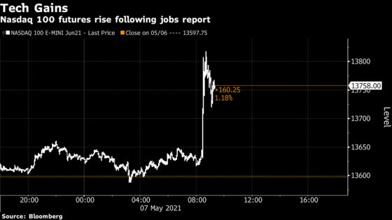 Faang Rout Is Reconsidered After Jobs Data: Wall Street Reacts