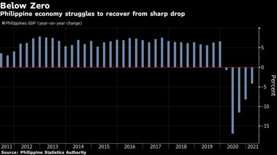 Philippine Central Bank Says RRR Cut Is 'On the Table'