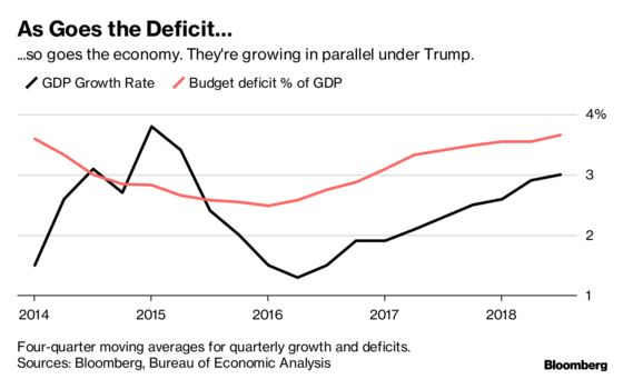 The Secret Behind Growth in Trump's America Is Deficit Spending