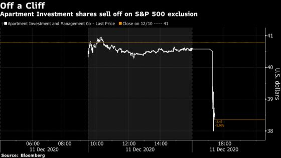 Tesla's Arrival on the S&P 500 Pushes Out Apartment REIT
