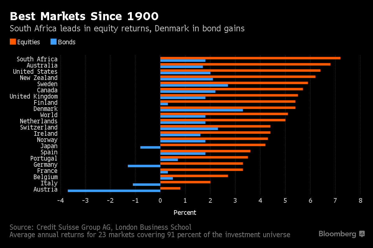 Global markets with the highest returns since 1900?
