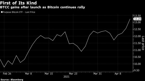 First Bitcoin ETF in North America Hits $1 Billion in Assets
