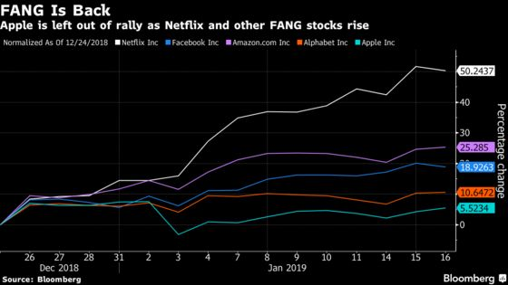 FANG Stocks Are Back in Vogue as Apple Gets Left Out of Rally