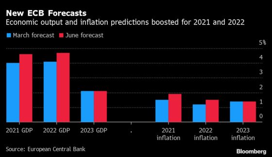 ECB Said to Differ on Bond-Buying Need in Thin Summer Market
