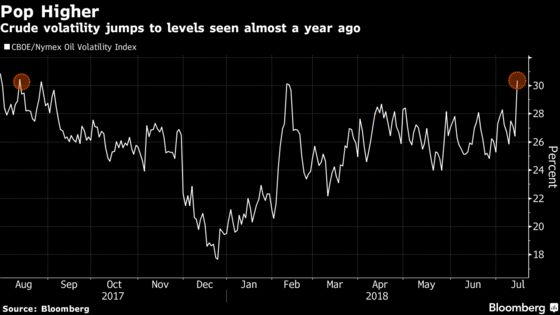Oil Drops Amid Signs of Mounting Supply From Arabia to U.S.