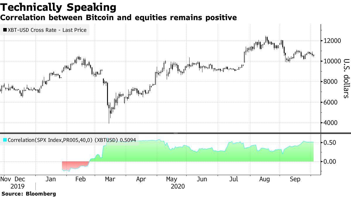 Correlation betweenBitcoinand equities remains positive