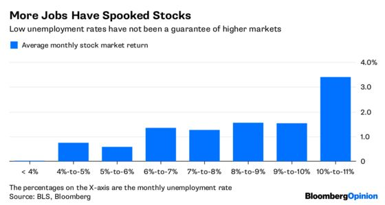 Low Jobless Rate Is Good, Unless You're a Stock Investor