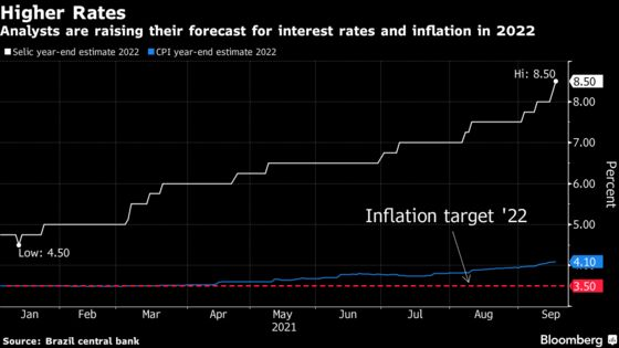 Brazil Pledges Third 100 Basis-Point Hike as Inflation Soars