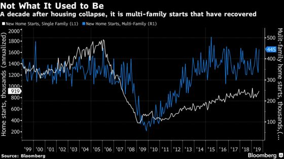 Mortgage Investors Need Not Fear Supply Surge From New Housing