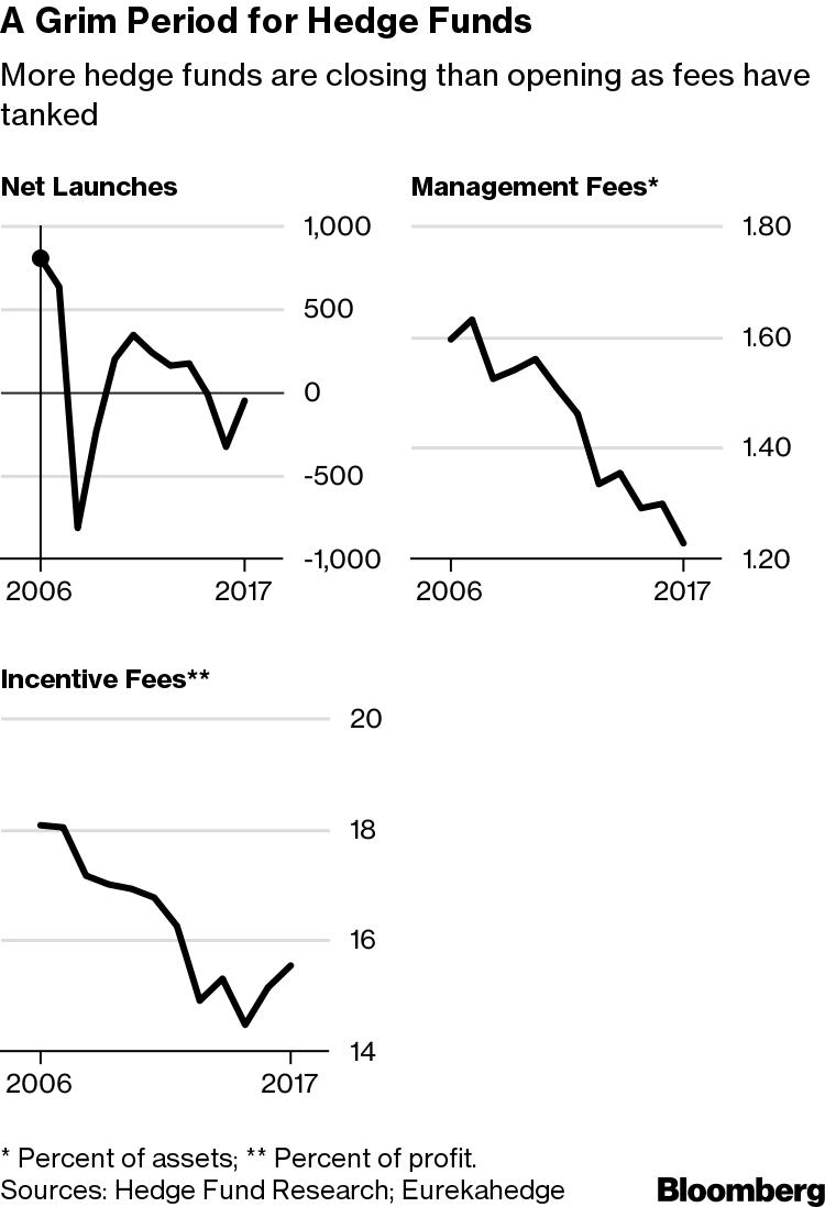 Hedge Fund Dream Job Is Vanishing as Harsh New Reality Sets