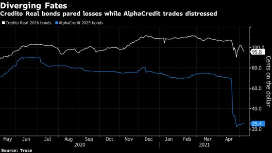 Two Shadow Lenders, Two Accounting Bombshells, One Bond Collapse