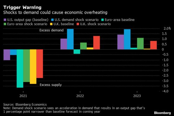 How Inflation Spike May Go From Transitory to Long-Lasting