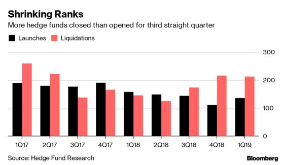 Hedge Fund Closings Outnumber Launches Again