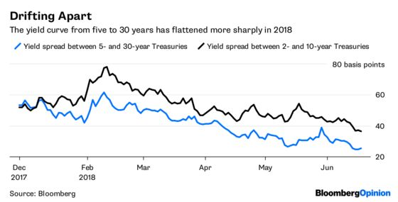 The $3 Trillion Thumb on the Bond-Market Scale