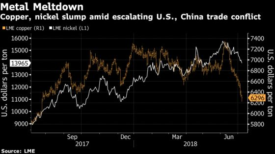 Invesco Turns to Trump Playbook for Signs of a Metal Rebound