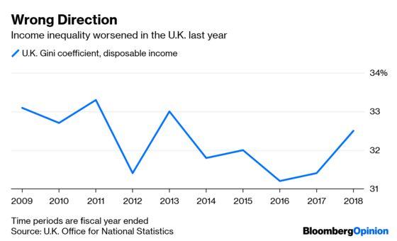U.K. Inequality RunsDeeper Than You Think