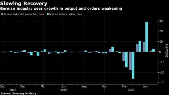 Slowing German Industry Output Points to Long Recovery Ahead