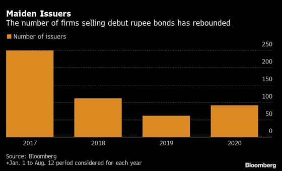 India's Bond Market Is So Hot Even a Yoga Guru Is Selling Debt