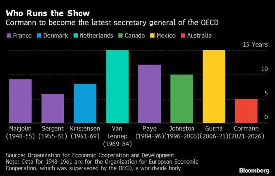 Australia's Cormann Beats Malmstrom in Race to Lead OECD