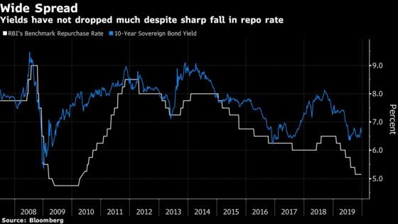 India's Central Bank Chief Experiments With Policy to Ease Rates