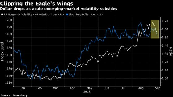 The Strong-Dollar Spell Is Breaking for Those With the Most at Stake