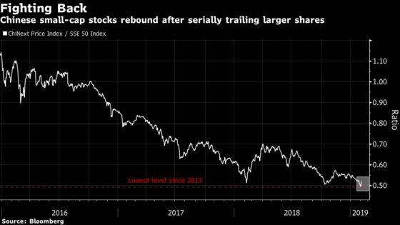 China's Bullish Start to Year Gains Momentum as Small Caps Soar