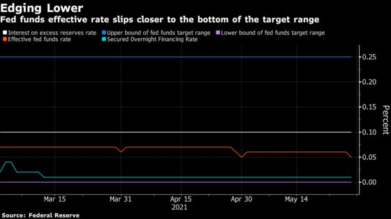 Fed Rate Veering Closer to Zero Adds Fuel to Debate Over Tweaks